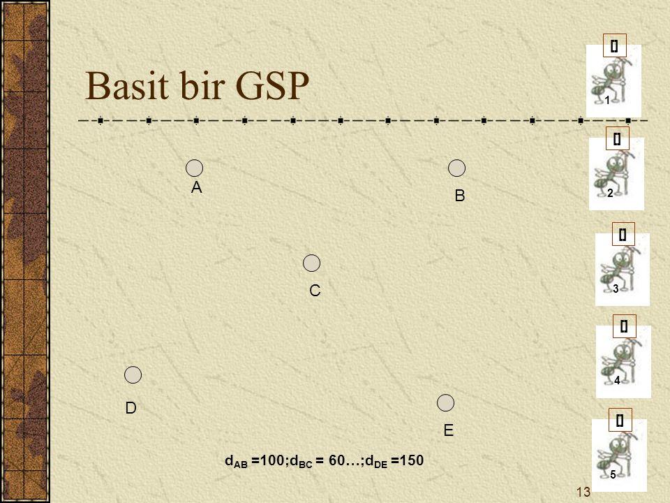 Basit bir GSP A B C D E dAB =100;dBC = 60…;dDE =150 [] [] [] [] [] 1 2